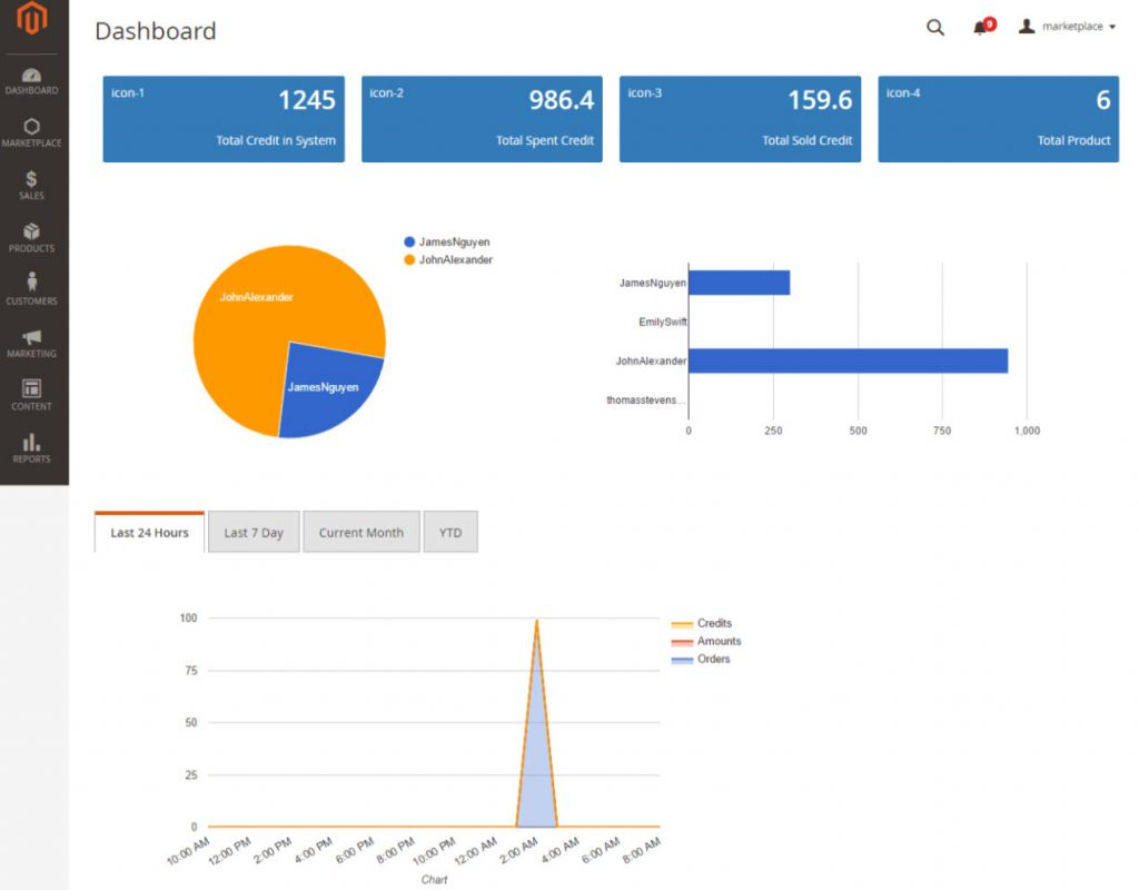 marketplace admin dashboard magenest