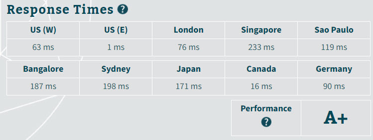 cloudways ping result without cdn