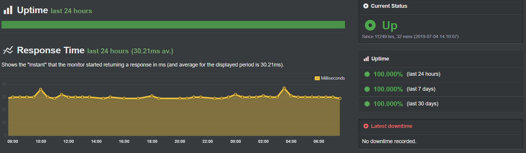 mgtcluster uptime