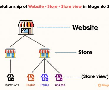 set up multiple store magento 2
