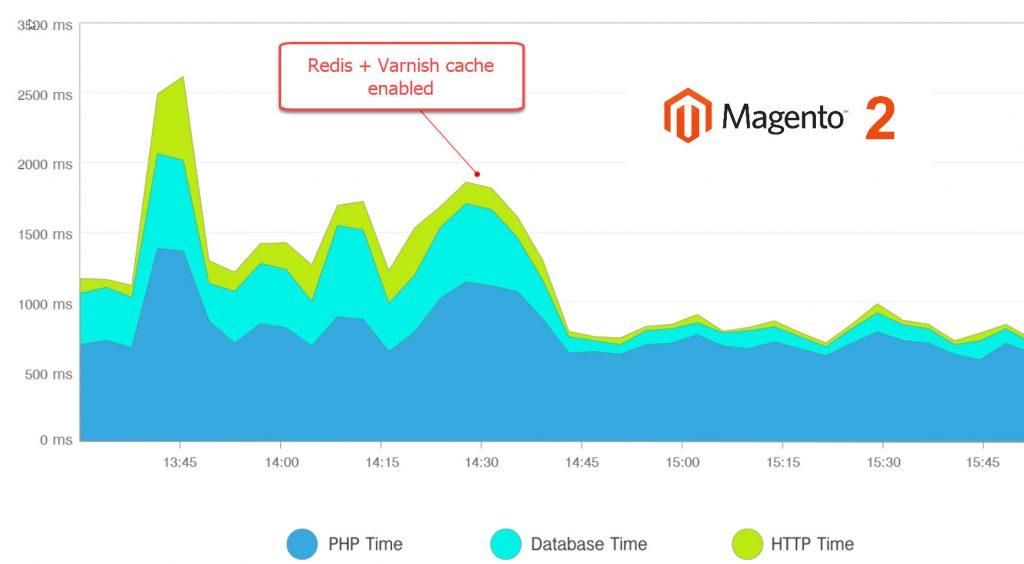 varnish redis cache performance boost