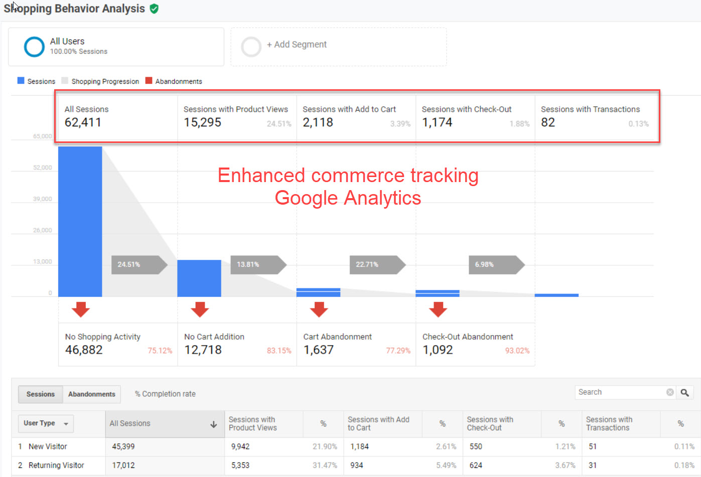 enahanced commerce tracking