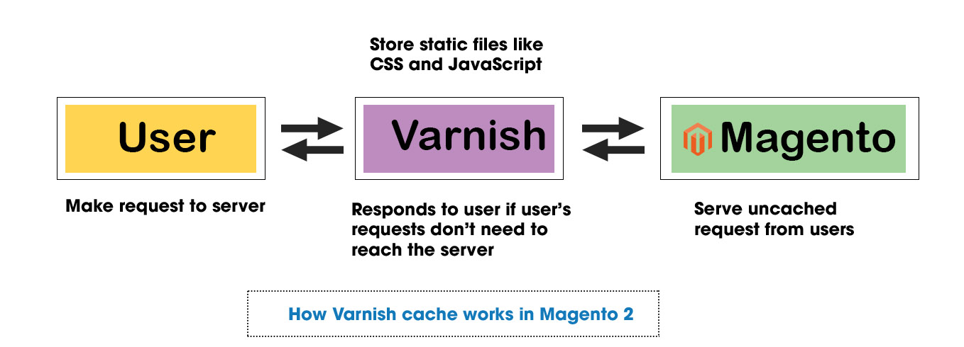 how varnish cache works in magento 2